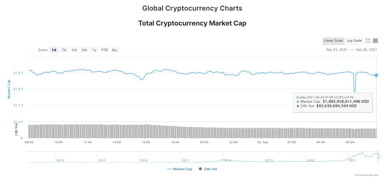 Tổng giá trị thị trường tiền kỹ thuật số ngày 26/9/2021. (Nguồn: CoinMarketCap).