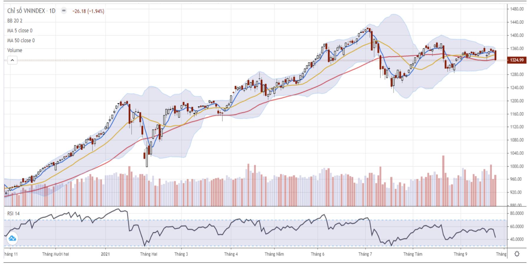 Nhận định thị trường chứng khoán ngày 28/9: Cơ hội xuất hiện nhịp hồi phục - Ảnh 1.