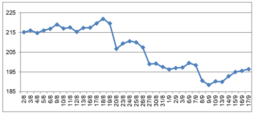 Giá cao su tăng trở lại sau khi giảm xuống mức thấp nhất trong 11 tháng - Ảnh 1.