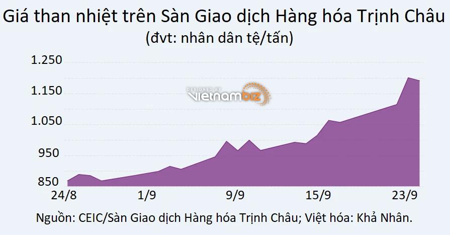 Khủng hoảng năng lượng khiến triển vọng kinh tế Trung Quốc càng chênh vênh - Ảnh 3.