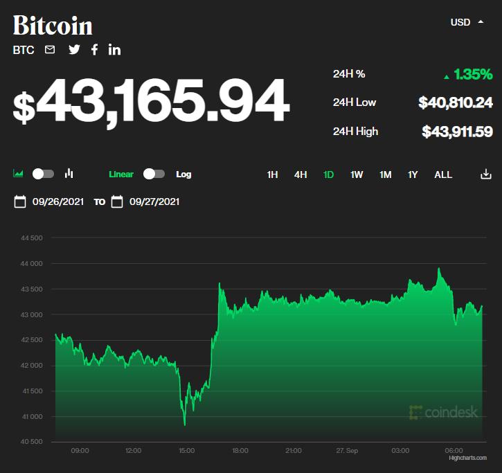 Chỉ số giá bitcoin hôm nay 27/9/2021. (Nguồn: CoinDesk).