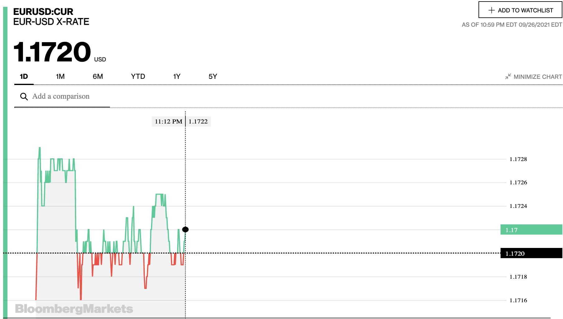 Tỷ giá euro hôm nay 27/9: Đa số ngân hàng và thị trường chợ đen giảm tại cả hai chiều giao dịch - Ảnh 2.