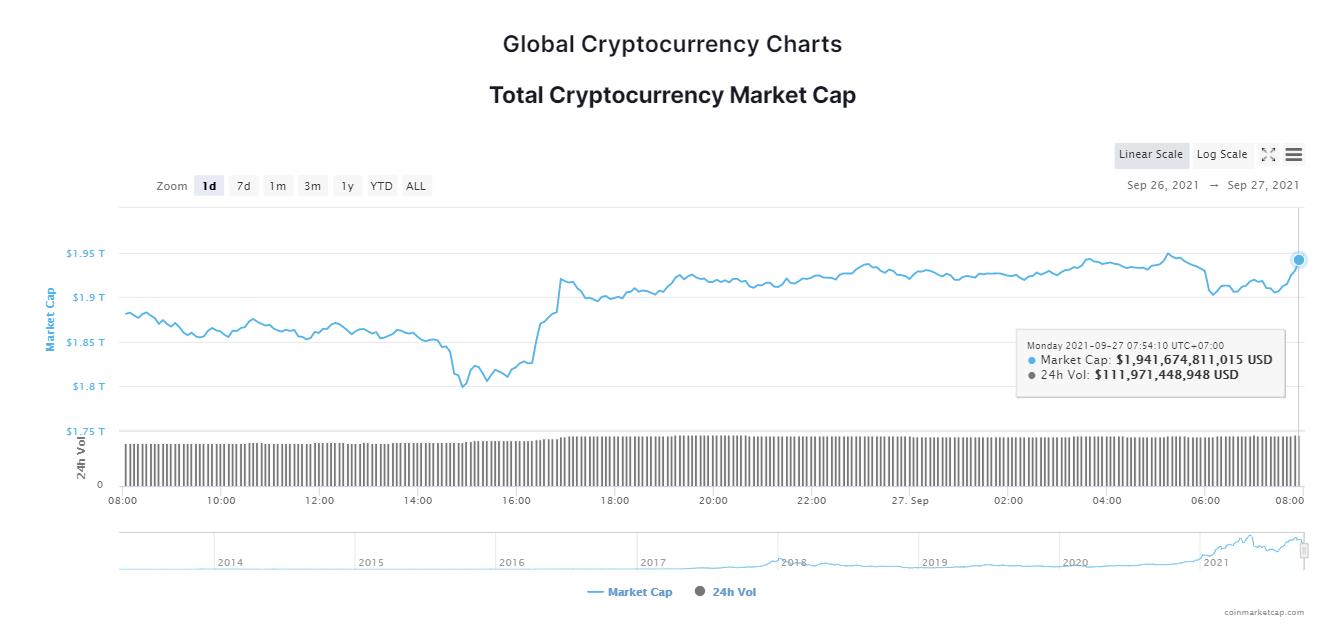 Tổng giá trị thị trường tiền kỹ thuật số ngày 27/9/2021. (Nguồn: CoinMarketCap).