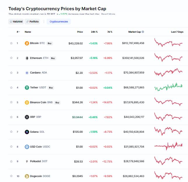 Nhóm 10 đồng tiền hàng đầu theo giá trị thị trường ngày 27/9/2021. (Nguồn: CoinMarketCap).