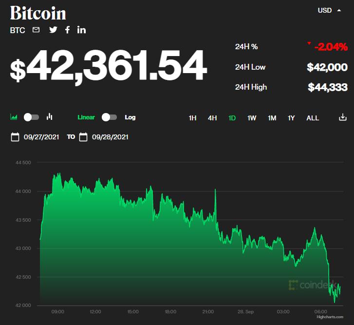 Chỉ số giá bitcoin hôm nay 28/9/2021. (Nguồn: CoinDesk).