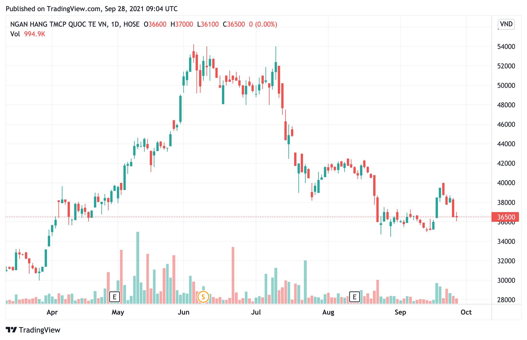 Giá cổ phiếu giảm, người nhà nguyên Giám đốc Tài chính VIB đã sang tay hàng triệu cổ phiếu - Ảnh 1.