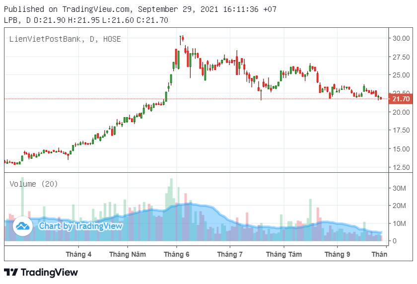 CTG, STB, LPB xuống thấp nhất trong gần nửa năm trở lại - Ảnh 3.