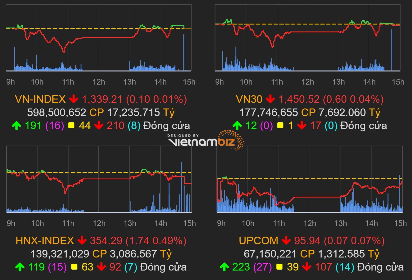 Thị trường chứng khoán (29/9): VN-Index hồi phục về sát mốc tham chiếu bất chấp GDP âm kỷ lục - Ảnh 1.