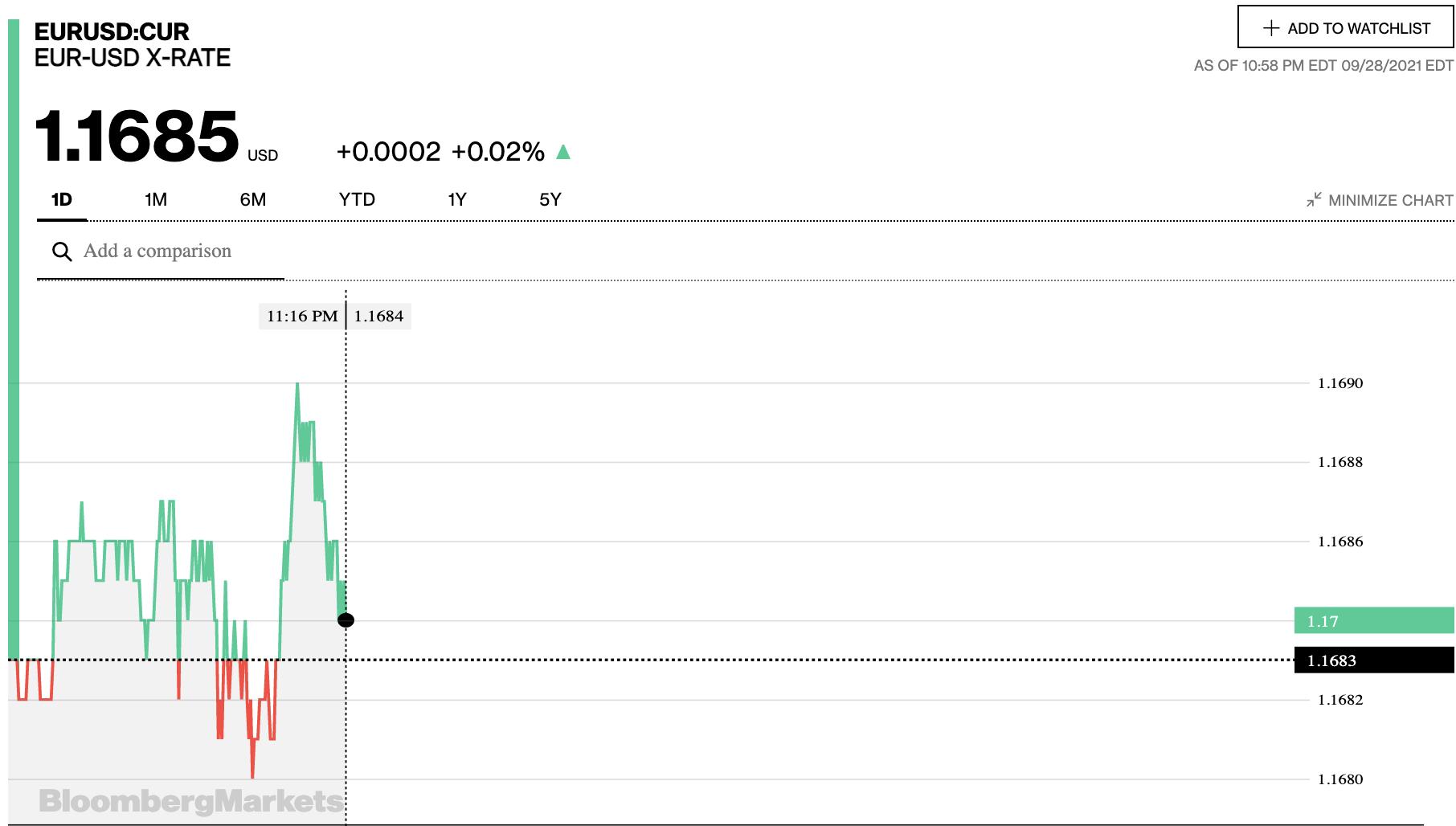 Tỷ giá euro hôm nay 29/9: Dấu hiệu giảm chưa dừng lại ở cả thị trường chợ đen và các ngân hàng - Ảnh 2.