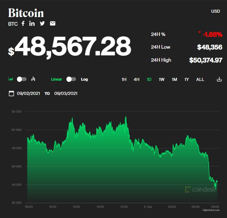 Chỉ số giá bitcoin hôm nay 3/9/2021. (Nguồn: CoinDesk).