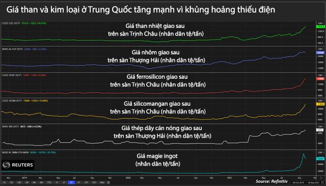 Ngành kim loại Trung Quốc phải cắt giảm sản lượng vì thiếu điện - Ảnh 3.