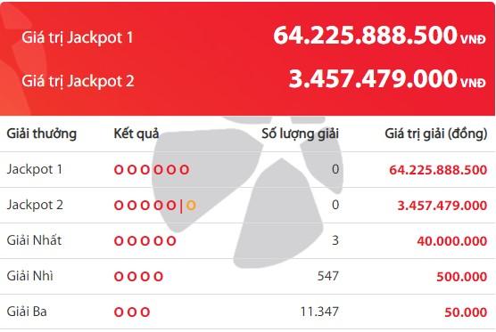 Kết quả Vietlott Power 6/55 ngày 30/9: jackpot 1 hơn 64,2 tỷ đồng vẫn chưa có chủ - Ảnh 2.