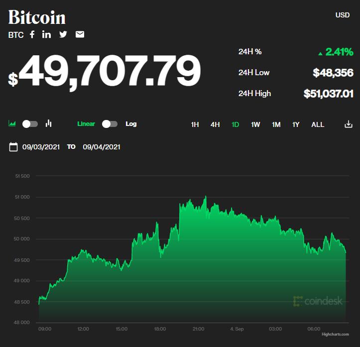 Chỉ số giá bitcoin hôm nay 4/9/2021. (Nguồn: CoinDesk).