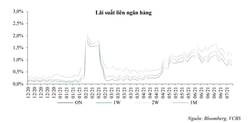 VCBS: Dòng tiền dồi dào khiến lãi suất giảm trong thời gian tới - Ảnh 1.