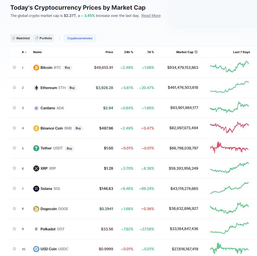Nhóm 10 đồng tiền hàng đầu theo giá trị thị trường ngày 4/9/2021. (Nguồn: CoinMarketCap).