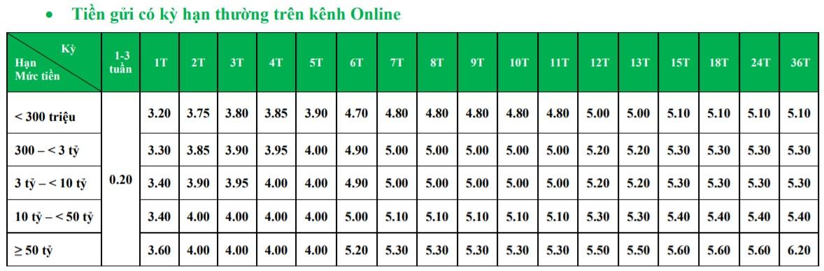 Lãi suất ngân hàng VPBank tiếp tục giữ ổn định trong tháng 9/2021 - Ảnh 3.