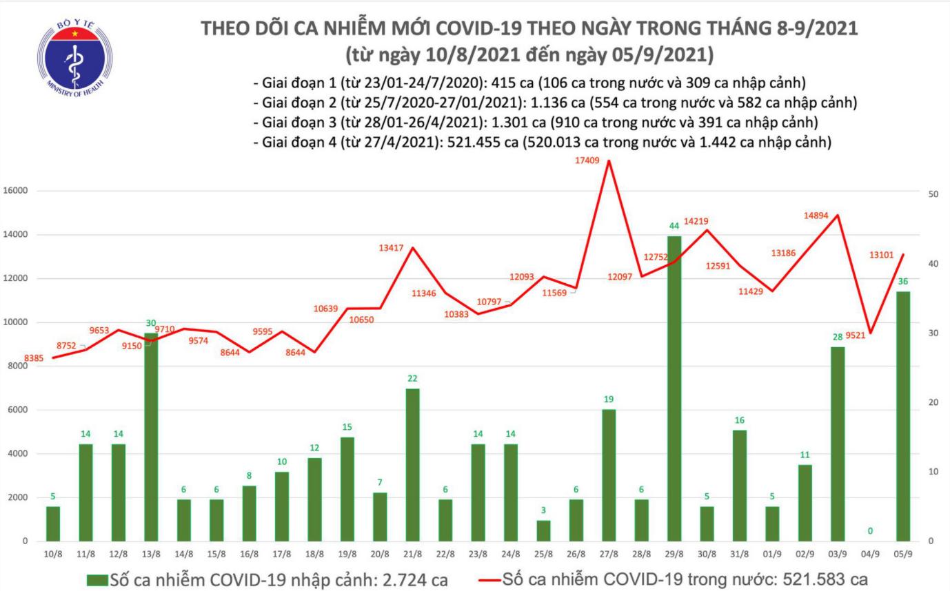 Ngày 5/9, thêm 13.101 ca mắc COVID-19 trong nước, tăng 3.580 ca so với hôm qua - Ảnh 1.