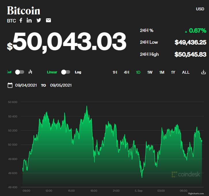 Chỉ số giá bitcoin hôm nay 5/9/2021. (Nguồn: CoinDesk).