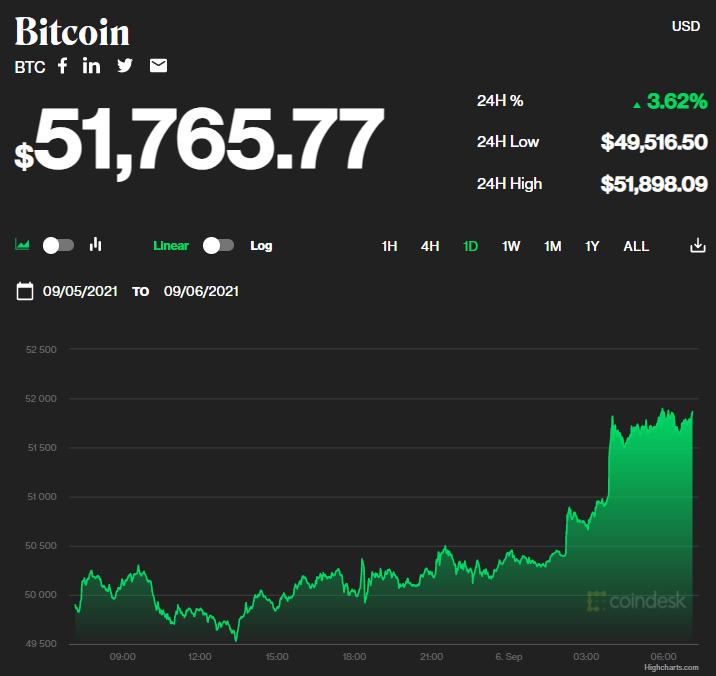 Chỉ số giá bitcoin hôm nay 6/9/2021. (Nguồn: CoinDesk).