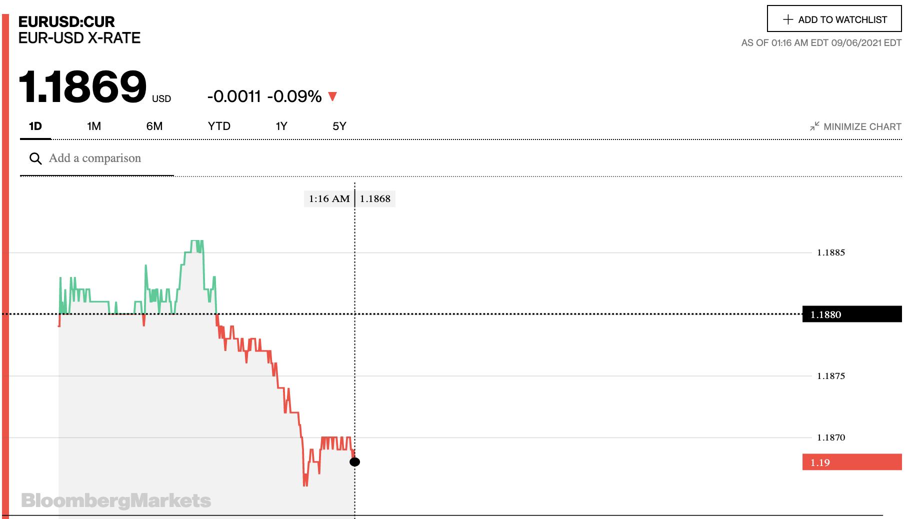 Tỷ giá euro hôm nay 6/9: Các ngân hàng trong nước và thị trường chợ đồng loạt tăng trong phiên đầu tuần - Ảnh 2.