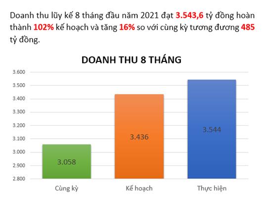 Ít chịu ảnh hưởng bởi đợt dịch thứ 4, doanh thu tháng 8 của Dệt may TNG chỉ giảm nhẹ, tuyển mới 600 lao động - Ảnh 1.
