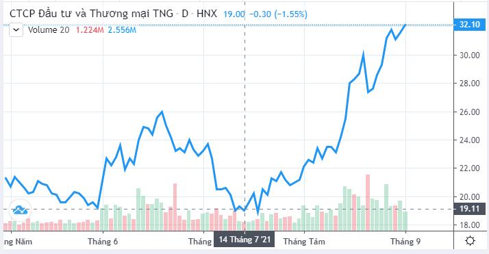 Ít chịu ảnh hưởng bởi đợt dịch thứ 4, doanh thu tháng 8 của Dệt may TNG chỉ giảm nhẹ, tuyển mới 600 lao động - Ảnh 3.