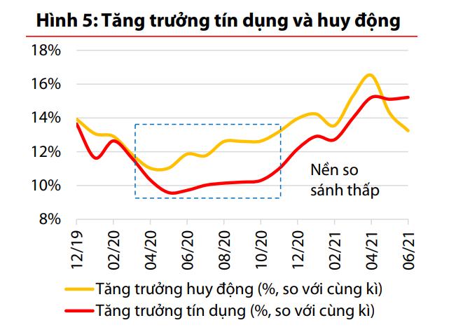 Mirae Asset: Các ngân hàng sẽ phân hóa mạnh mẽ khi cắt giảm lãi suất - Ảnh 1.