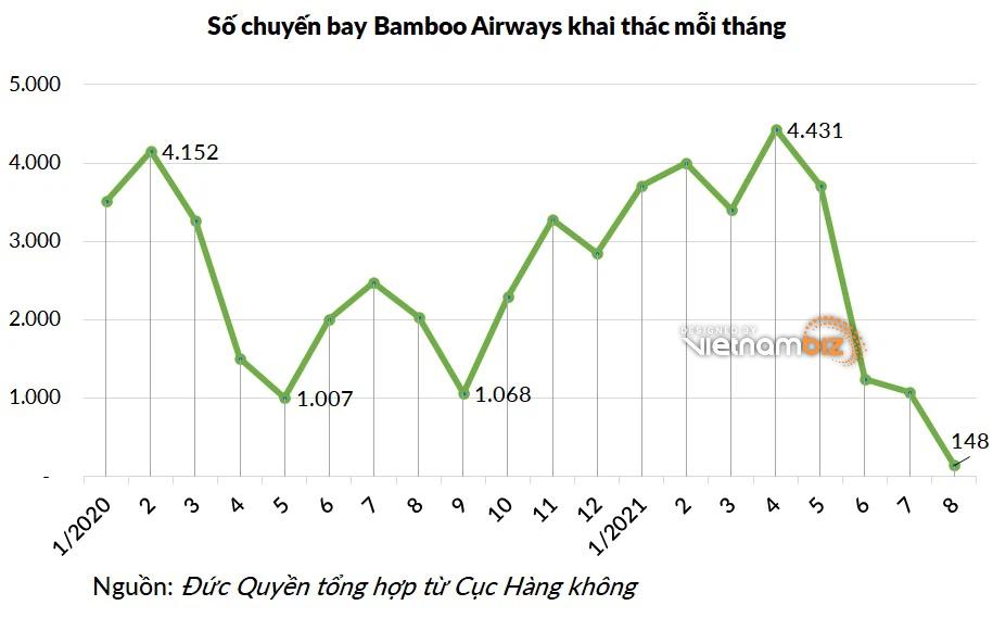 Ông Trịnh Văn Quyết: Bamboo Airways được cấp phép bay đến Mỹ, chuyến đầu vào ngày 23/9 - Ảnh 3.