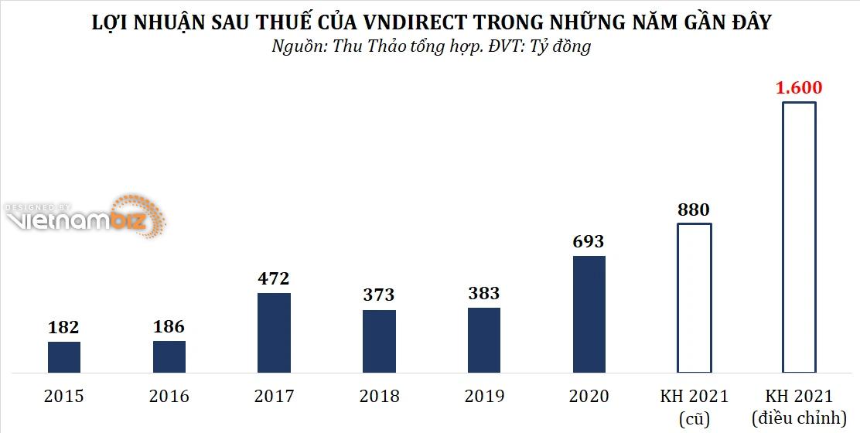 VNDirect dự kiến nâng mục tiêu lợi nhuận năm 2021 lên 82% - Ảnh 2.