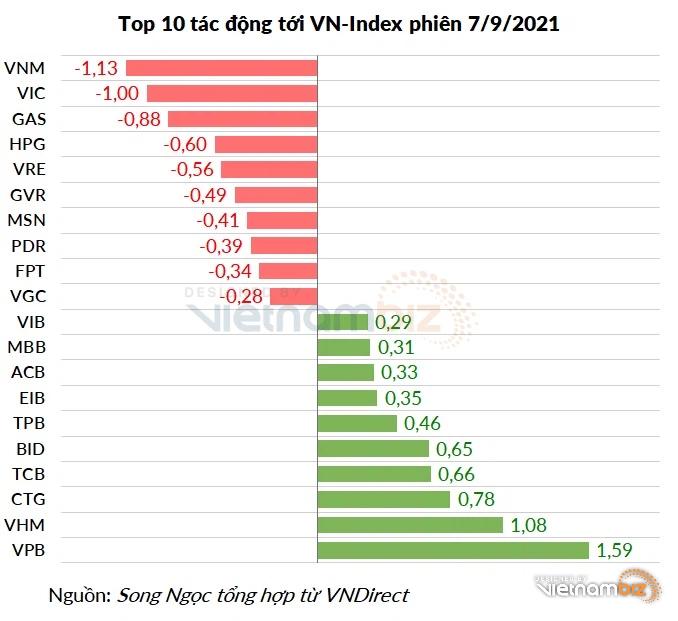 Nhóm ngân hàng tràn ngập sắc xanh, VN-Index vẫn giảm điểm vì những cổ phiếu nào? - Ảnh 3.