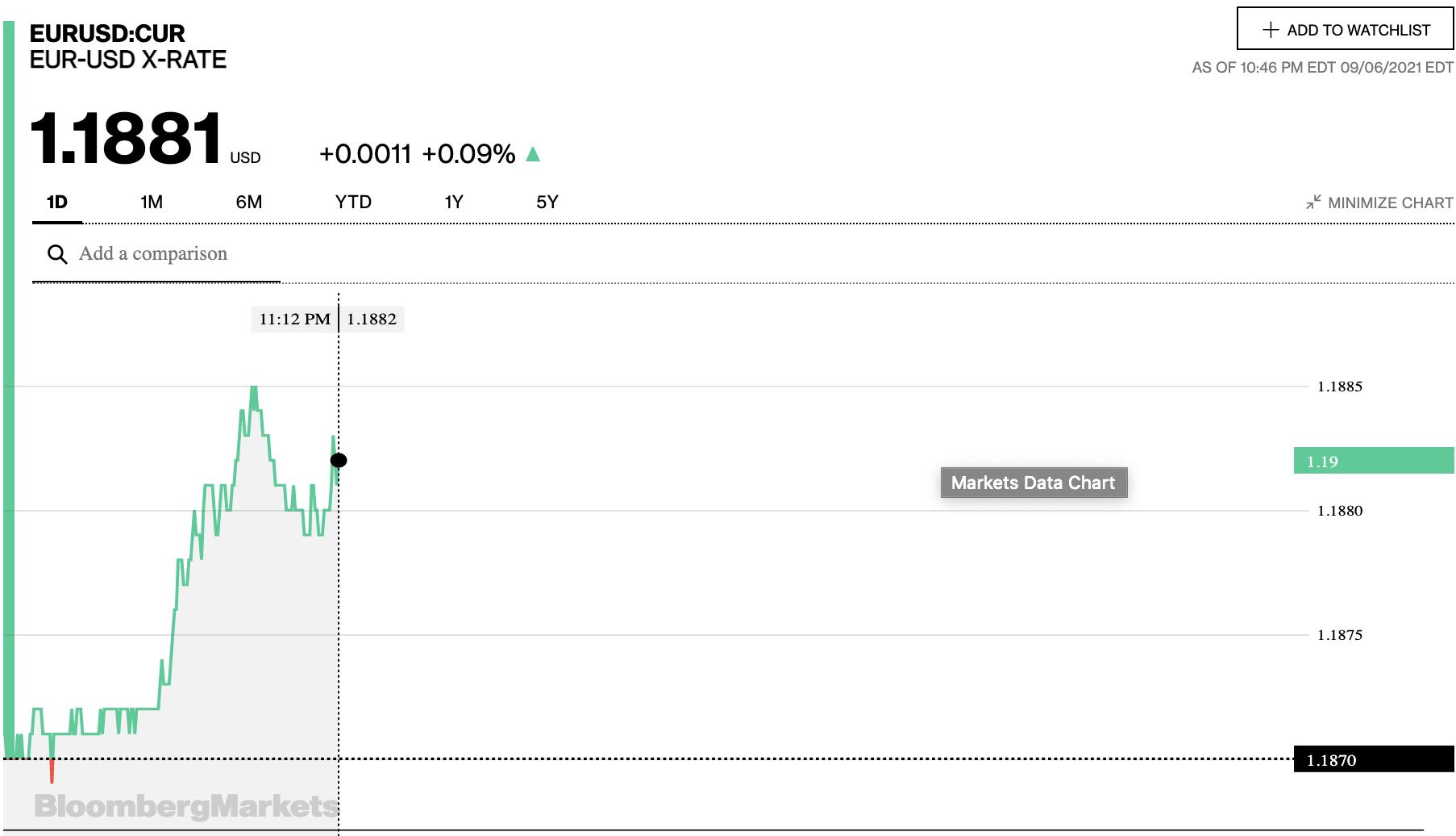 Tỷ giá euro hôm nay 7/9: Đa số ngân hàng có xu hướng giảm - Ảnh 2.