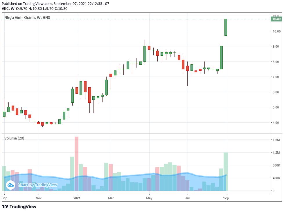 Cổ phiếu liên tục tăng trần, lãnh đạo đăng kí bán toàn bộ cổ phần tại VKC - Ảnh 1.