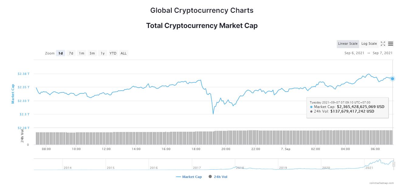 Tổng giá trị thị trường tiền kỹ thuật số ngày 7/9/2021. (Nguồn: CoinMarketCap).