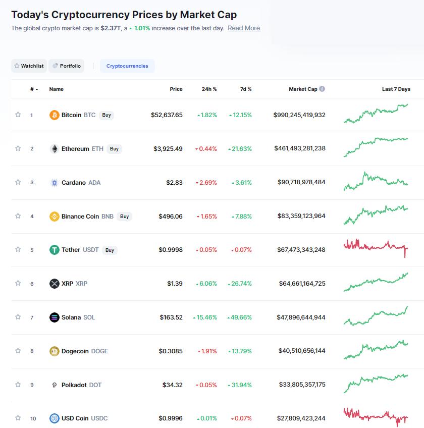 Nhóm 10 đồng tiền hàng đầu theo giá trị thị trường ngày 7/9/2021. (Nguồn: CoinMarketCap).