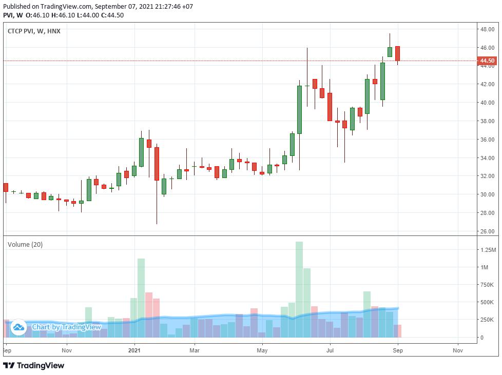 Thị giá lên đỉnh, PVI muốn bán hơn 10,7 triệu cổ phiếu quỹ - Ảnh 1.