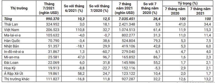 Trung Quốc tăng hơn 61% giá trị nhập khẩu cao su từ Việt Nam - Ảnh 1.