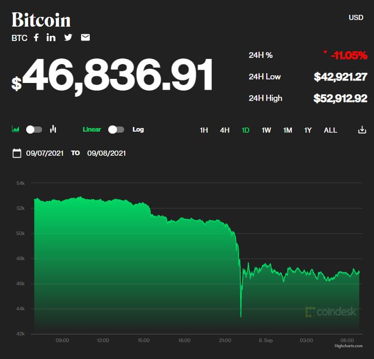 Chỉ số giá bitcoin hôm nay 8/9/2021. (Nguồn: CoinDesk).