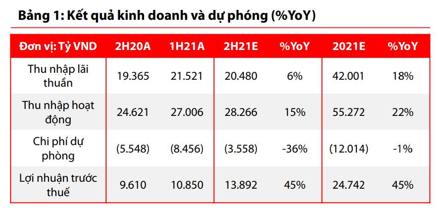 VDSC: Hạn chế nguồn vốn vẫn là vấn đề lo ngại tại VietinBank - Ảnh 2.