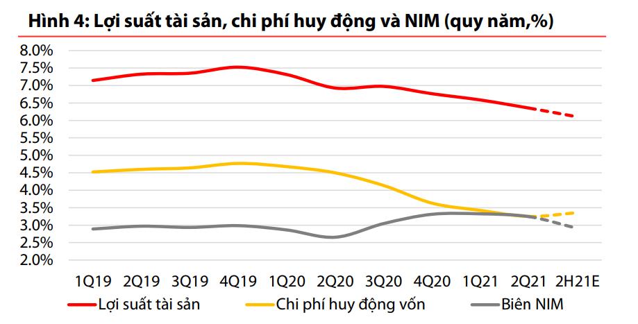 VDSC: Hạn chế nguồn vốn vẫn là vấn đề lo ngại tại VietinBank - Ảnh 1.