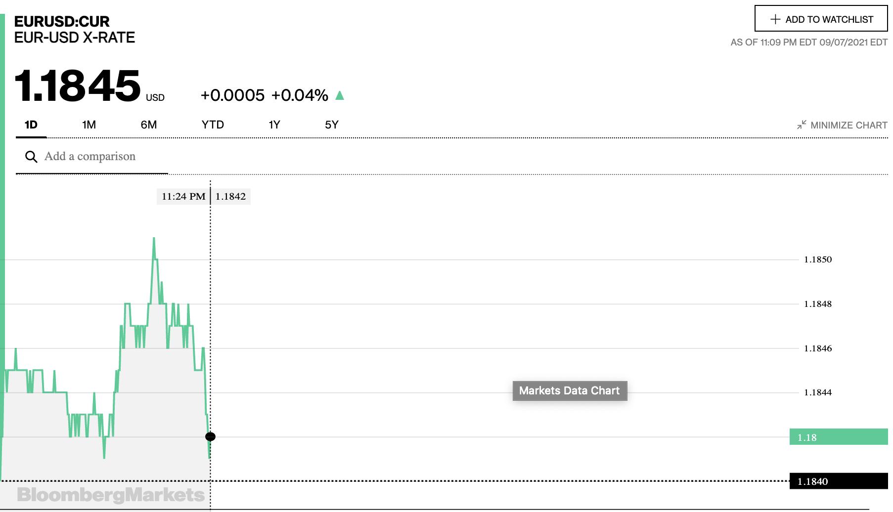 Tỷ giá euro hôm nay 8/9: Đồng loạt giảm tại các ngân hàng trong nước - Ảnh 2.