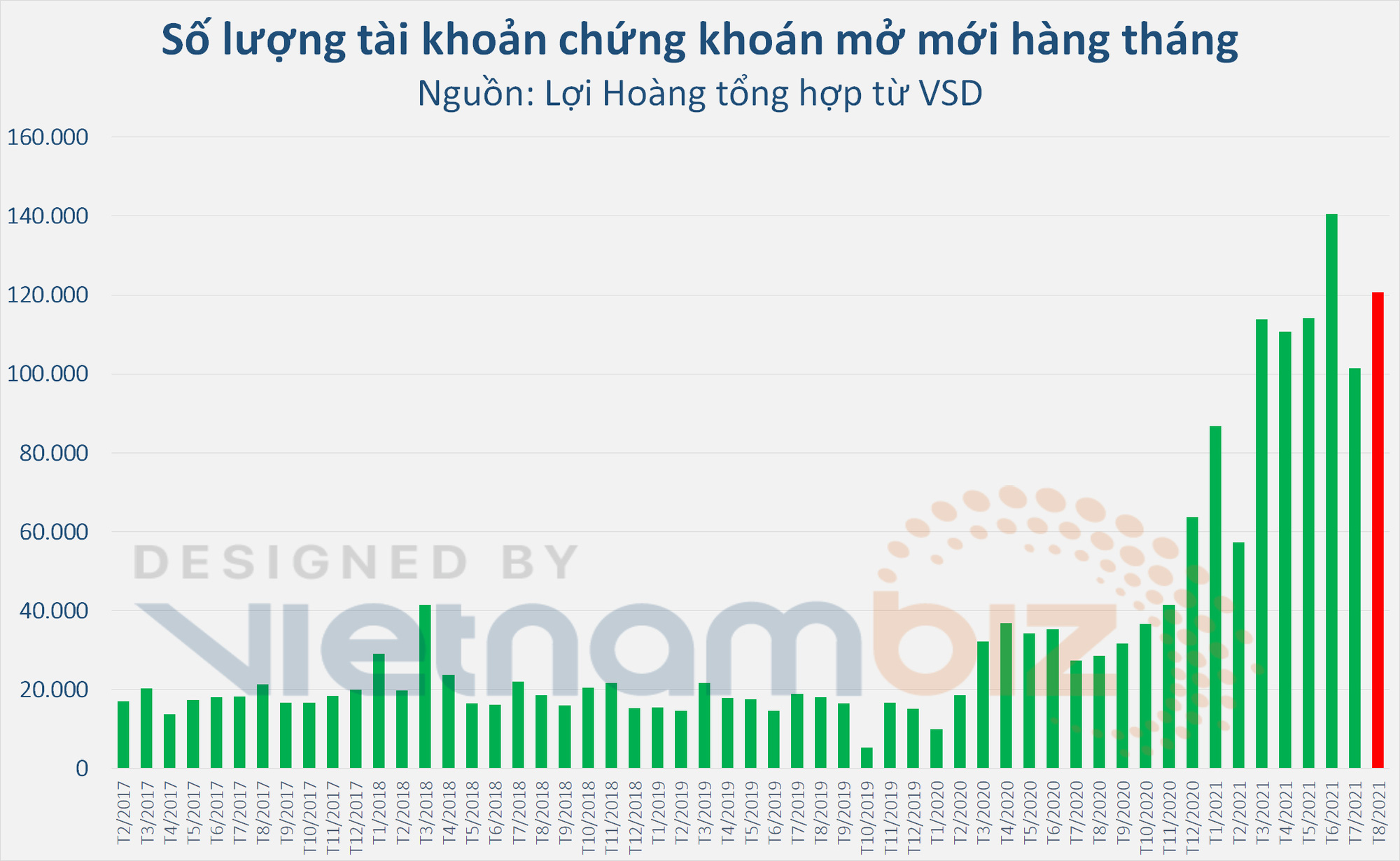 Người dân ồ ạt mở tài khoản chứng khoán giữa mùa dịch, tiến gần mức 4% dân số Việt Nam - Ảnh 1.