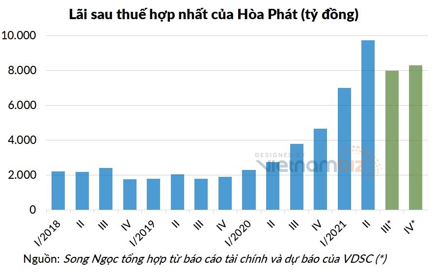 Công ty chứng khoán dự báo Hòa Phát lãi 8.000 tỷ trong quý III - Ảnh 2.