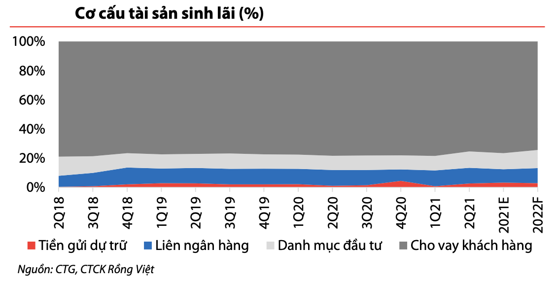 VDSC: Nợ xấu và hạn chế nguồn vốn vẫn là vấn đề lo ngại tại VietinBank - Ảnh 1.