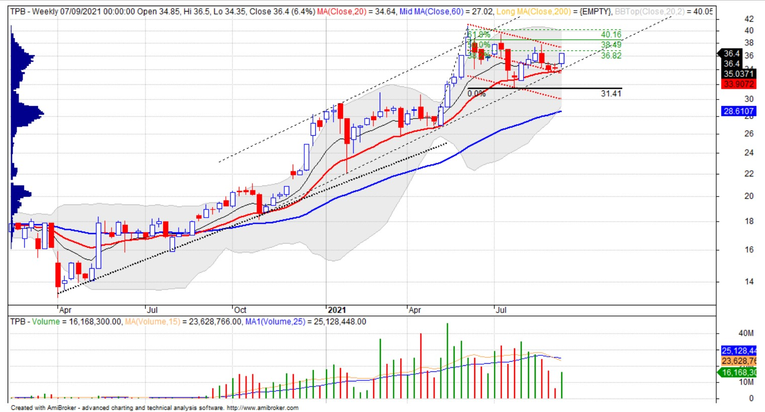 Cổ phiếu tâm điểm 9/9: TPB, MSH, SGT - Ảnh 2.