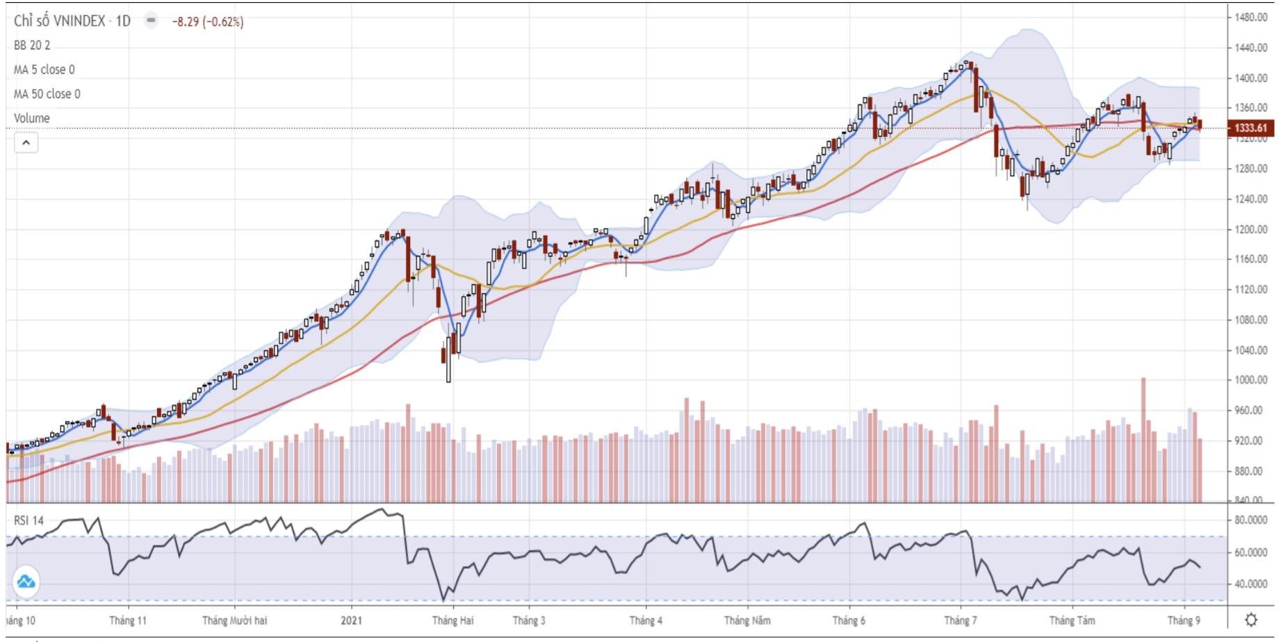 Nhận định thị trường chứng khoán ngày 9/9: Tiếp tục giằng co trong vùng 1.330 - 1.340 điểm  - Ảnh 1.