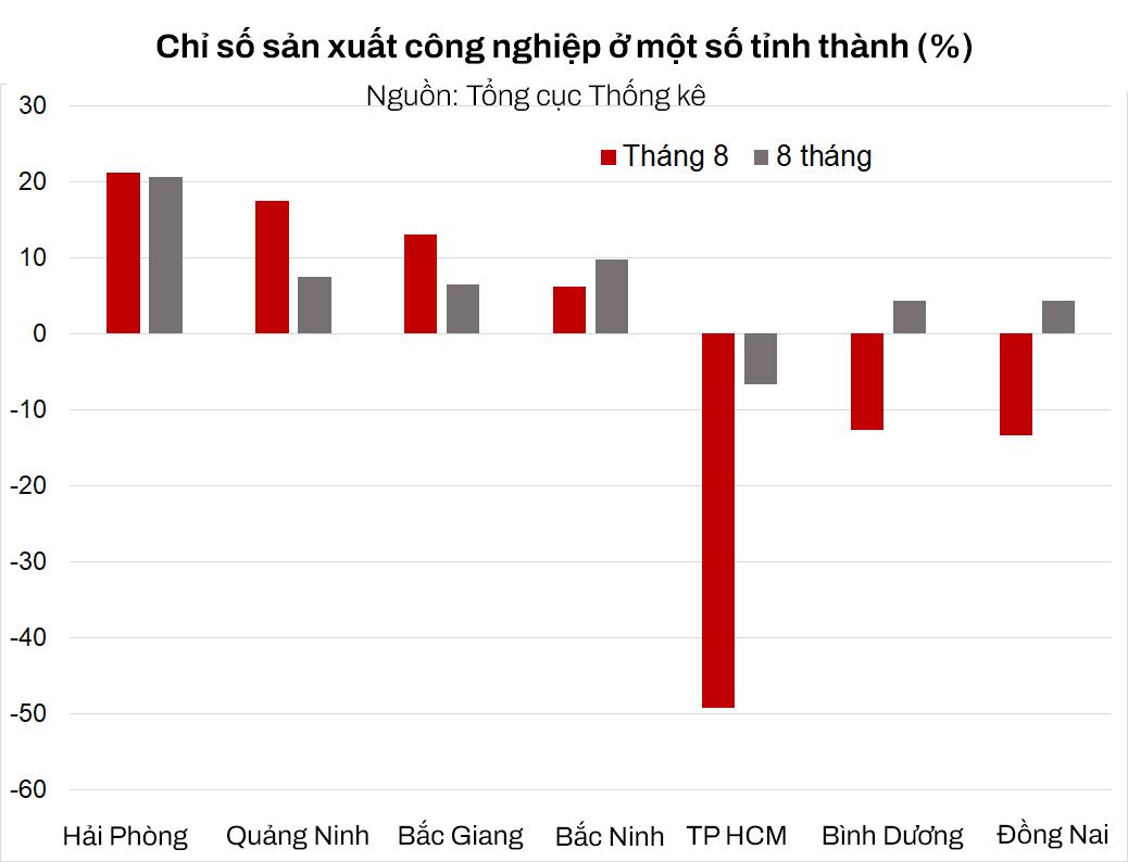 Hải Phòng, Quảng Ninh miễn nhiễm COVID-19 và kỳ vọng nâng đỡ tăng trưởng kinh tế năm đại dịch hoành hành - Ảnh 1.