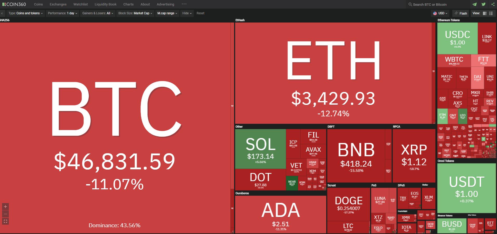 Toàn cảnh thị trường tiền kỹ thuật số hôm nay ngày 8/9/2021. (Nguồn: Coin360.com).