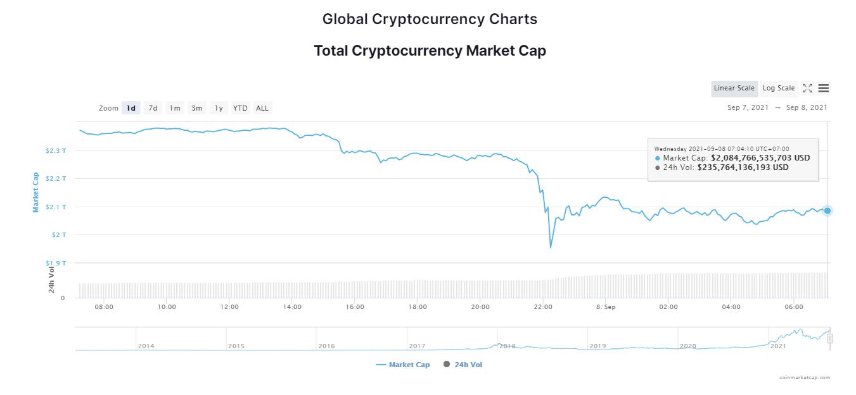 Tổng giá trị thị trường tiền kỹ thuật số ngày 8/9/2021. (Nguồn: CoinMarketCap).