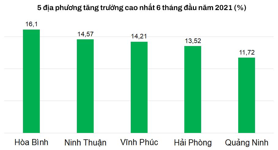 Hải Phòng, Quảng Ninh miễn nhiễm COVID-19 và kỳ vọng nâng đỡ tăng trưởng kinh tế năm đại dịch hoành hành - Ảnh 2.