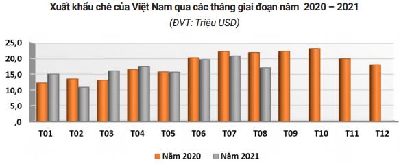 Xuất khẩu chè giảm mạnh tháng thứ ba liên tiếp vì dịch COVID-19 - Ảnh 1.